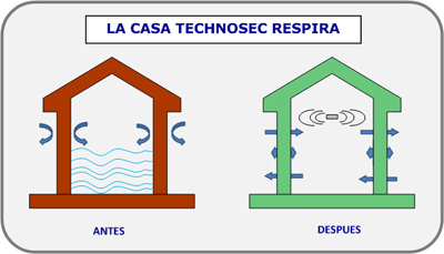 Technosec: Casa saludable